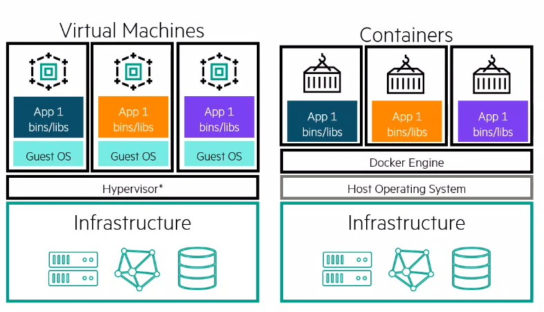 Machine generated alternative text: Virtual Machines  App 1  bins/libs  Guest OS  App 1  bins/libs  cuest os  Hypervisor*  Infrastructure  App 1  bins/libs  Guest os  App 1  bins/libs  Containers  App 1  bins/libs  Docker Engine  Host Operating System  Infrastructure  App 1  bins/libs